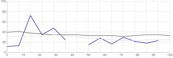 Rental vacancy rate in Oklahoma